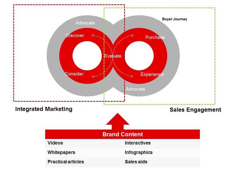content-bridge-content-marketing-strategy-checklist