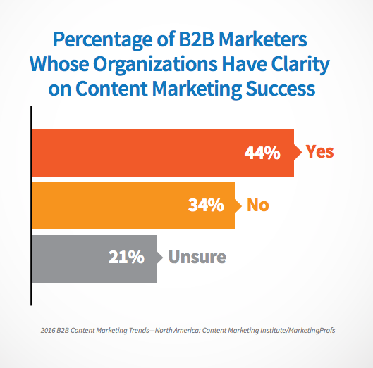 content-marketing-strategy-checklist