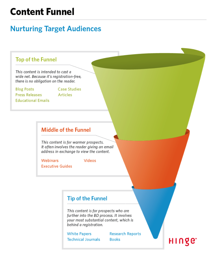 content-funnel-content-marketing-strategy-checklist