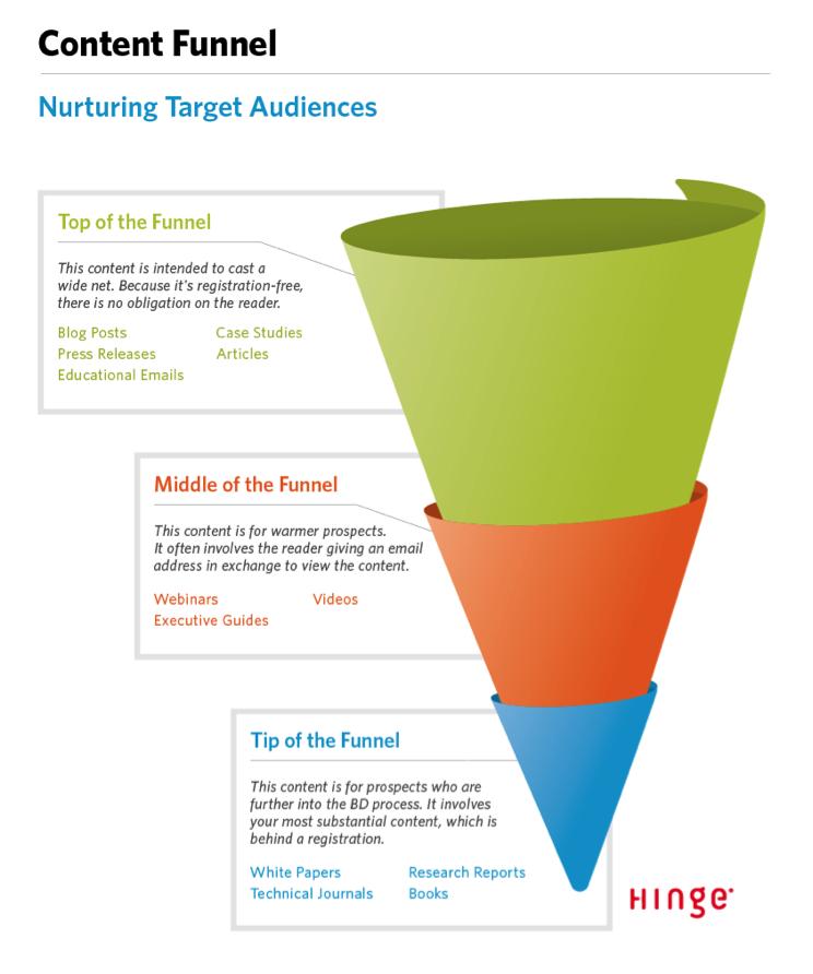 content-funnel-content-marketing-strategy-checklist