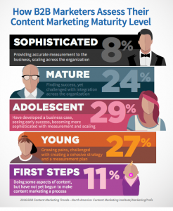 content-strategy-maturity
