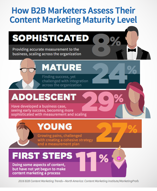 content-strategy-maturity-content-marketing-strategy-checklist
