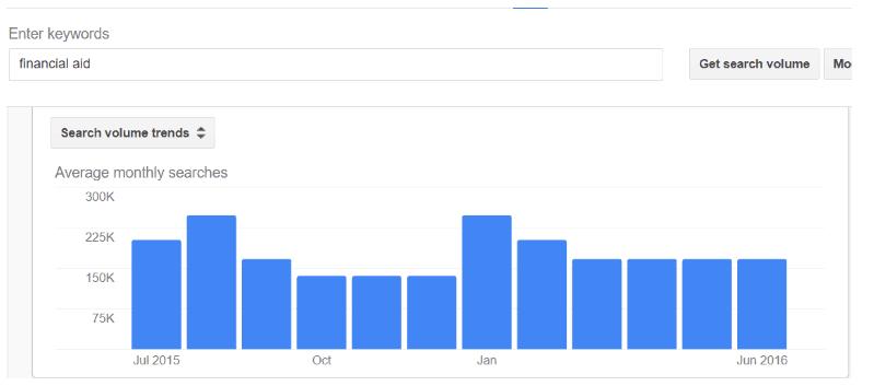 google_trends_financial_aid_interactive_calculators