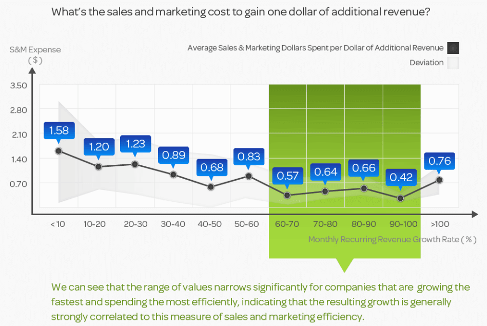 Cost to gain one dollar additional revenue