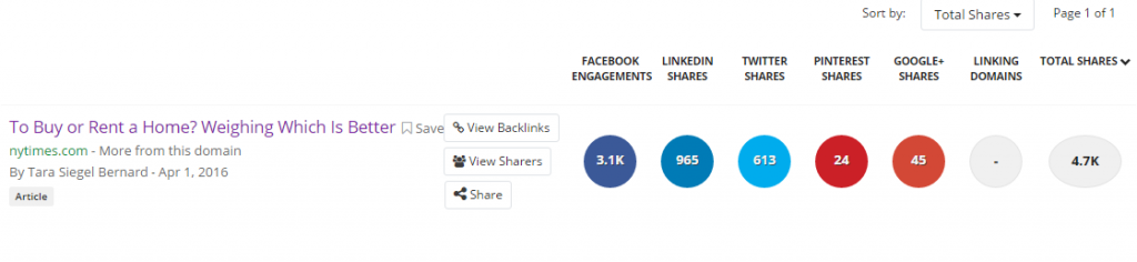 Social Engagement Statistics for NYT Article