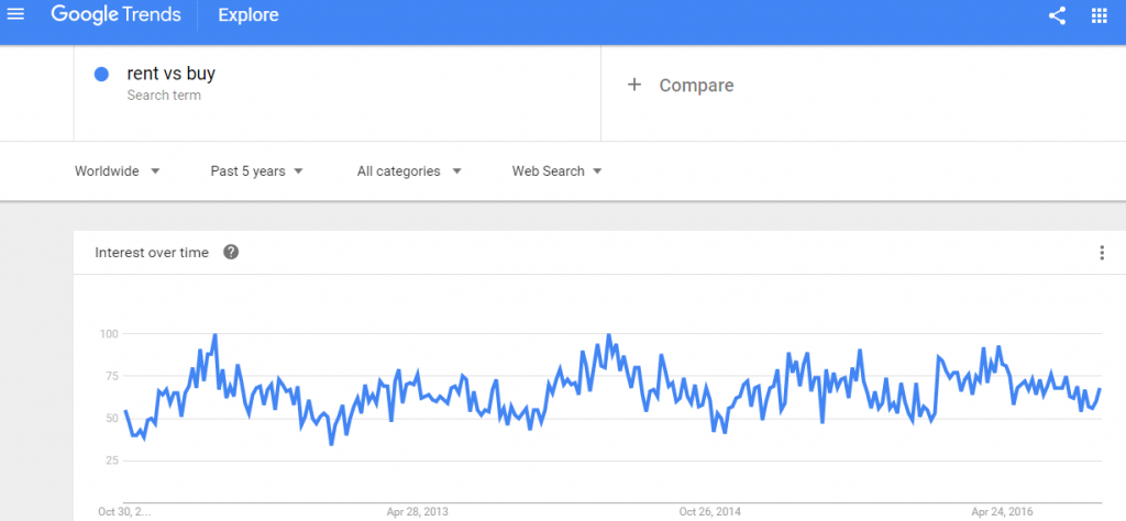 Publishing Calculators interactive content rent vs buy search trend