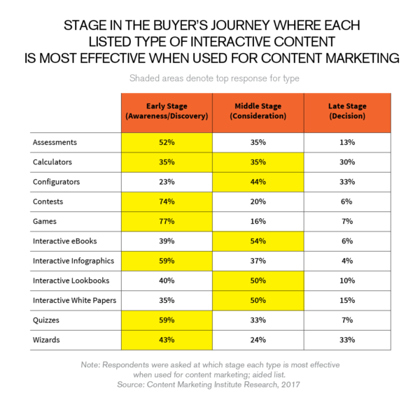 interactive content for value based selling
