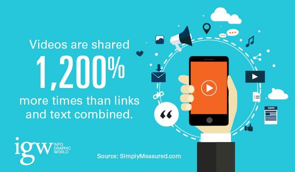 Video Shares Statistics