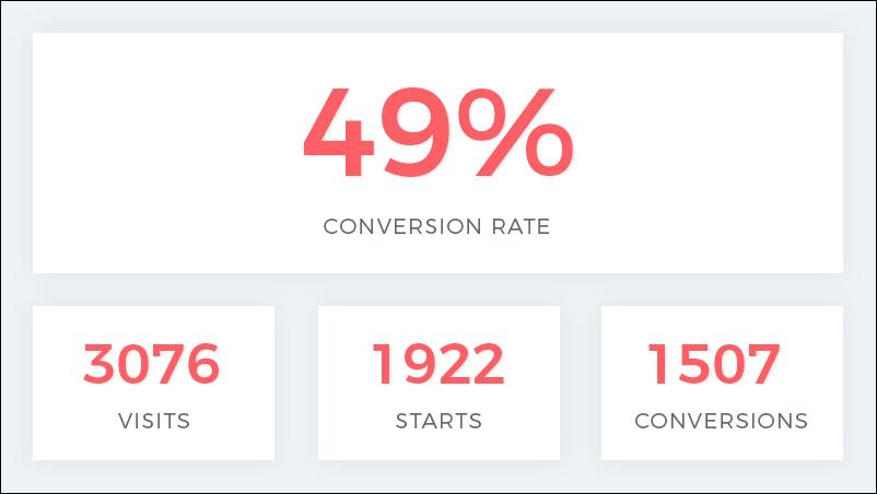 interactive marketing success story