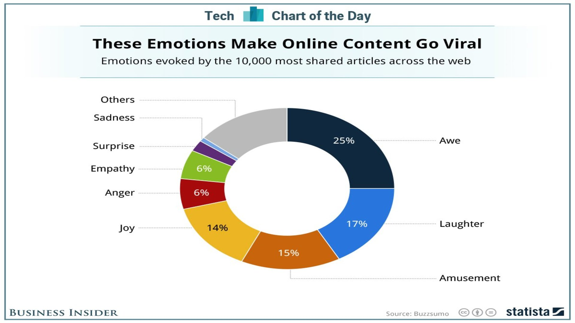 interactive content engagement tips