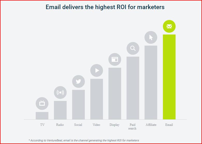 content marketing statistics 2018