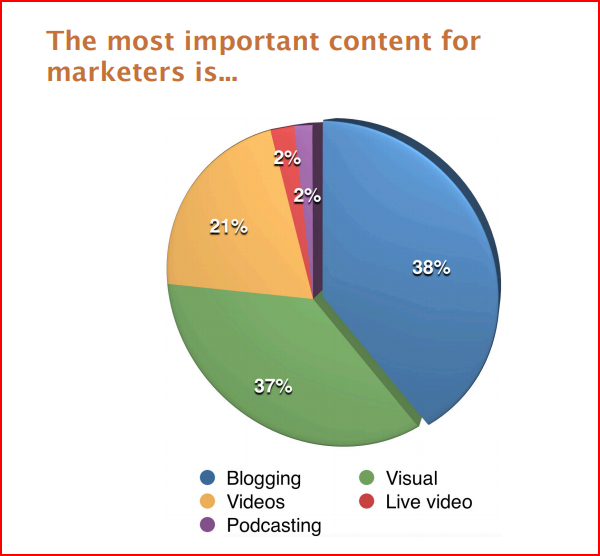 content marketing statistics 2018