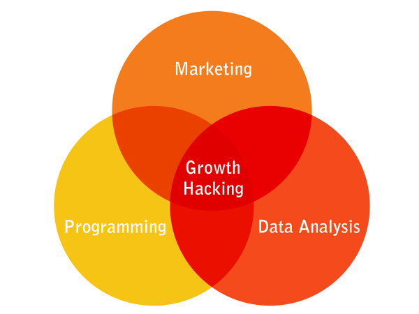 top content marketers and growth hacks