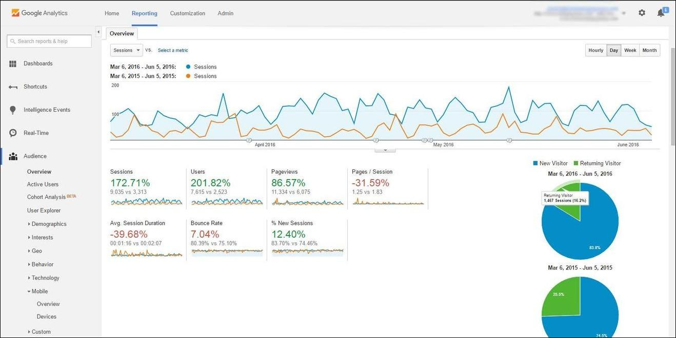 8 tips to track content marketing performance