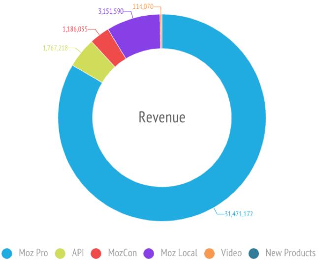 Moz Revenue Chart 2015