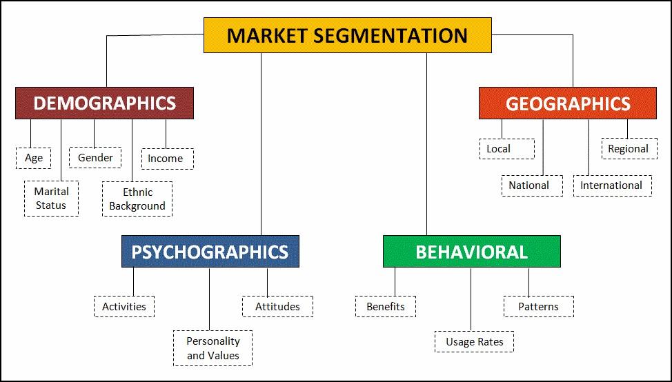 segmentation funnel infographic
