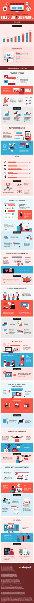 infographic on the future of ecommerce
