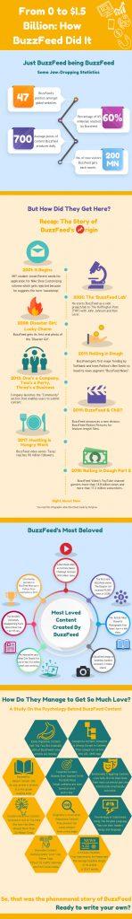 Infographic on buzzfeed