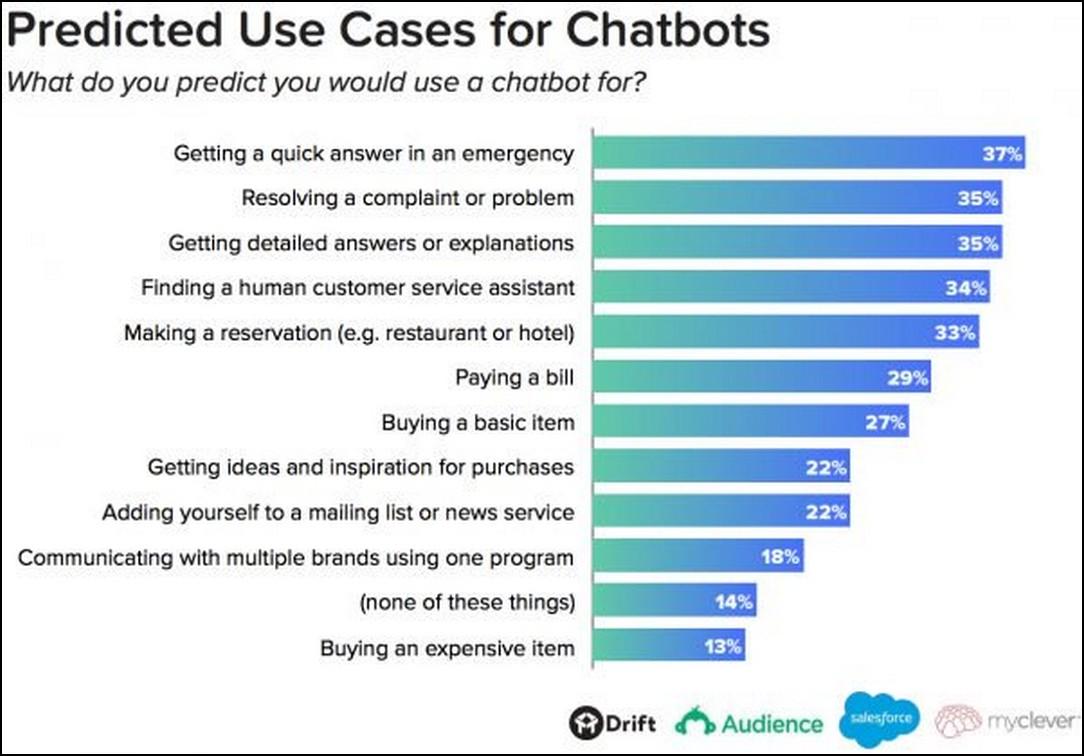 Vital Chatbot Statistics for 2019