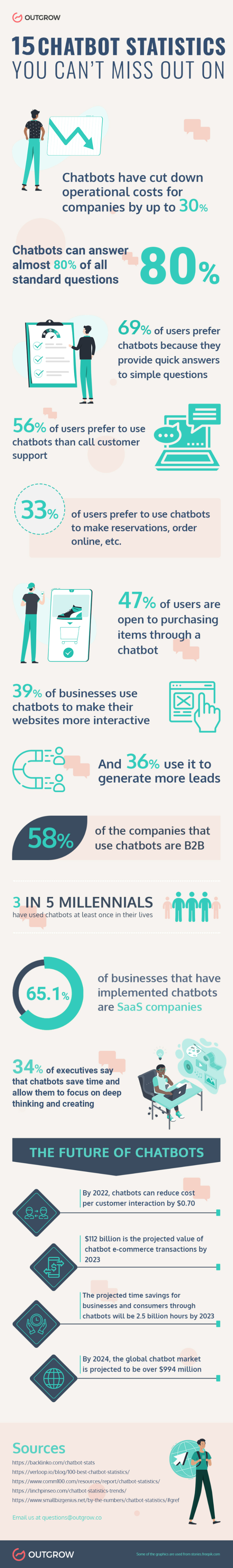 Chatbot stats 2021