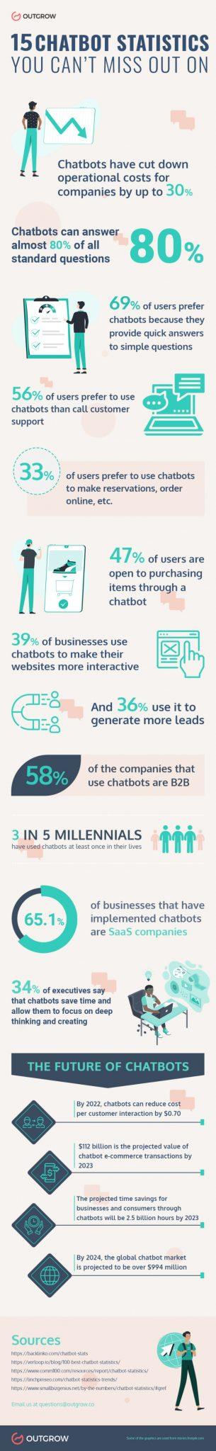 Chatbot statistics infographic