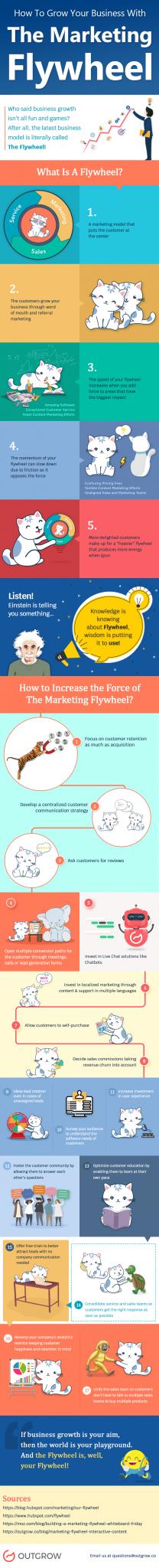 marketing flywheel infographic