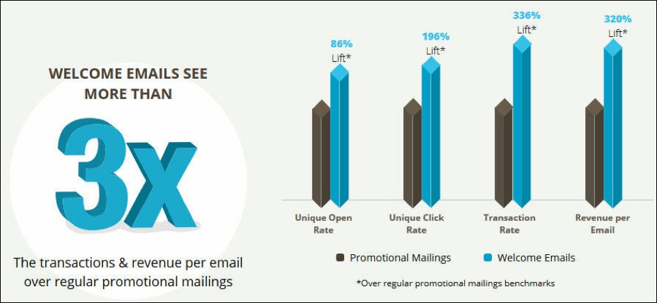 Outgrow - 8 Ecommerce Email Marketing Best Practices