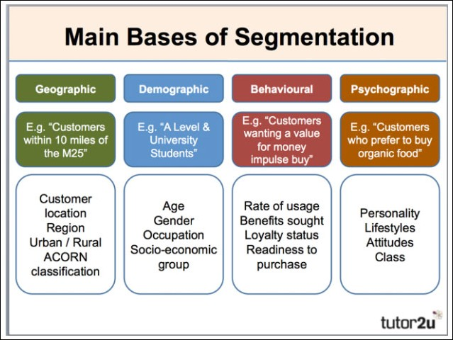 segmentation on outgrow