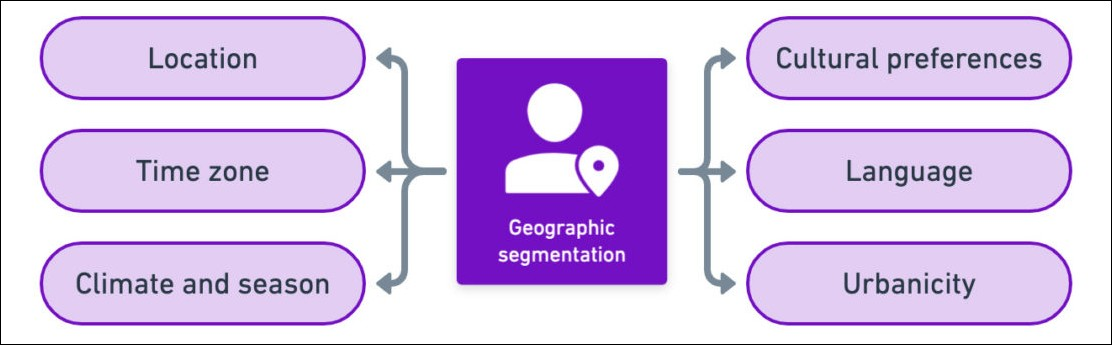 lead segmentation through interactive content