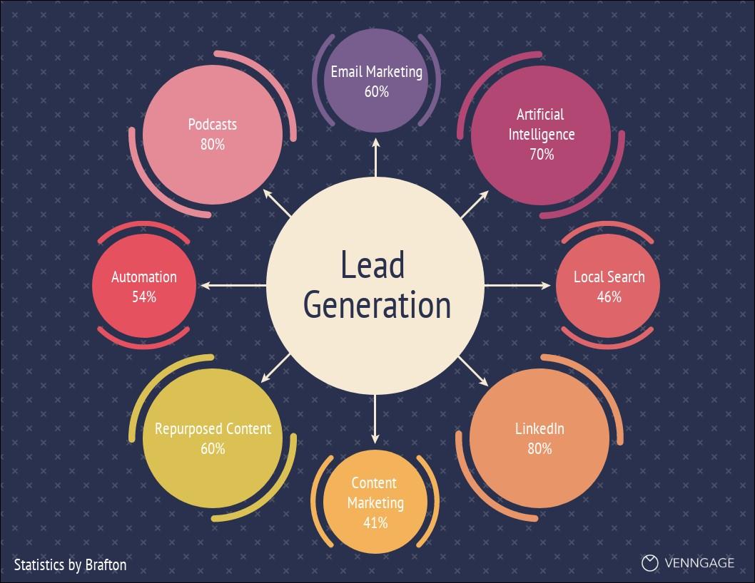 Lead Generation stats