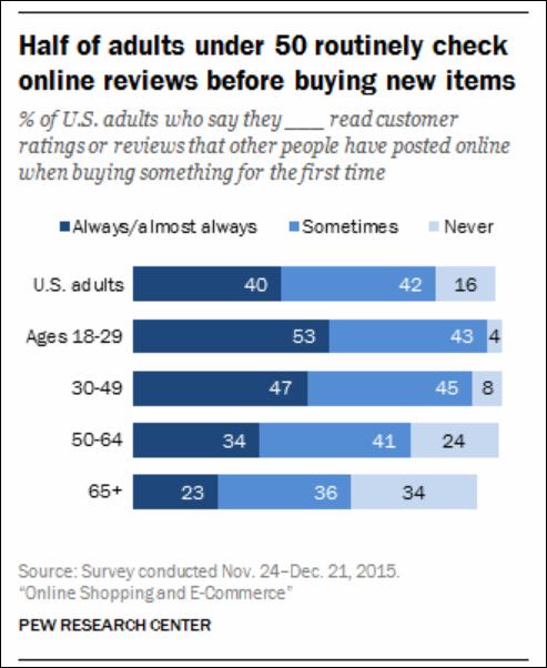 31+ Vital E-Commerce Statistics