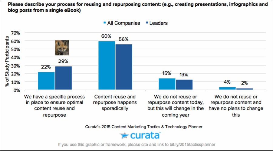 Repurposing Your Content – What You Need to Know