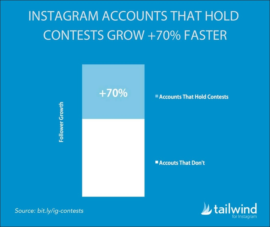 23 Mindblowing Statistics On Giveaways And Contests