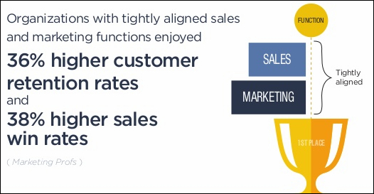 How To Align Your Sales And Marketing Team
