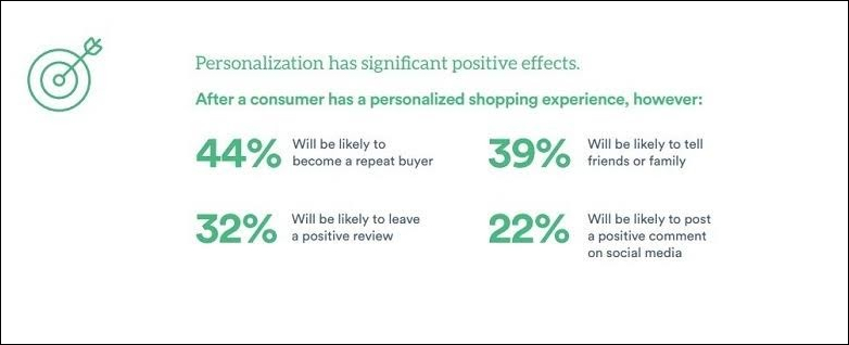19 Personalization Statistics you Need To Know In 2019