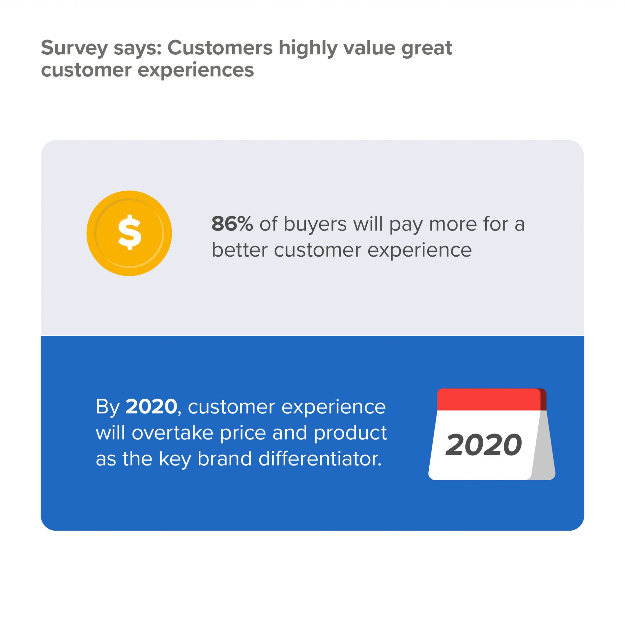 Customer Engagement Statistics In 2020