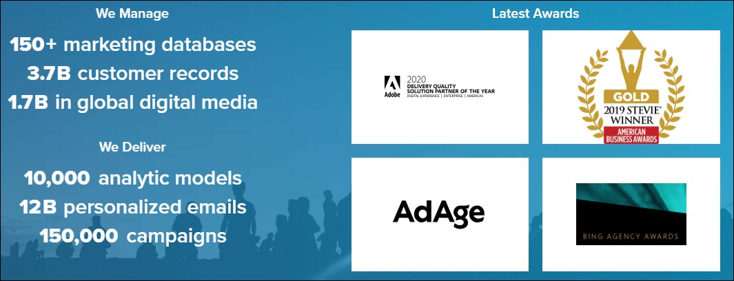 content marketing agencies in Midwest, USA