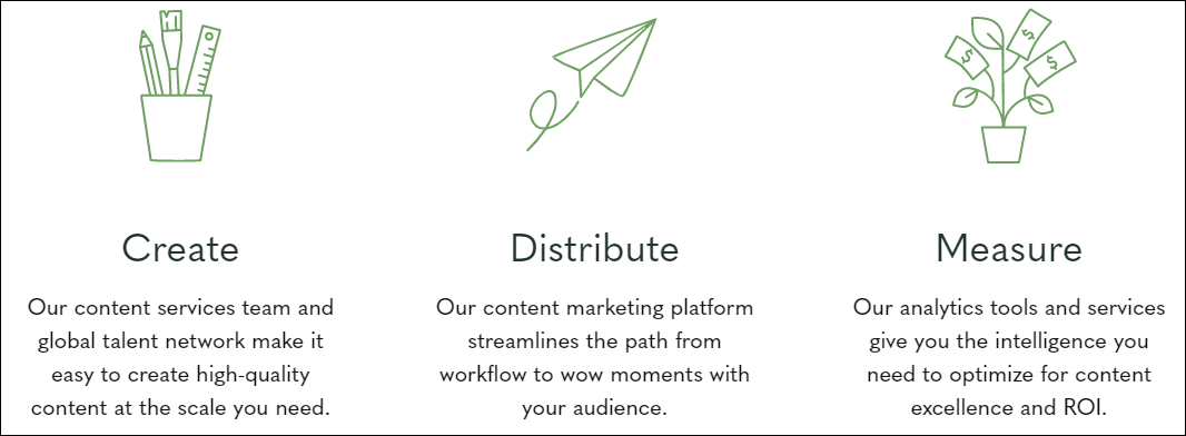 content marketing agencies in Eastcoast, USA