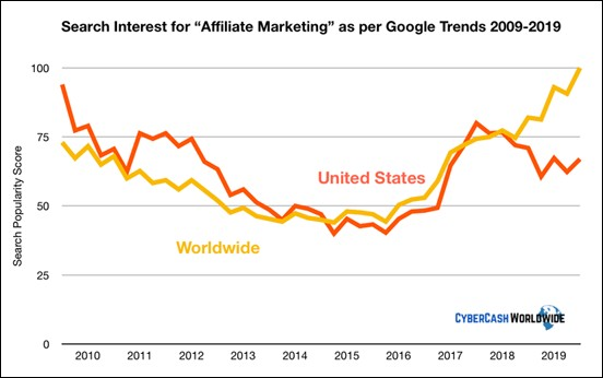 Affiliate Marketing Stat