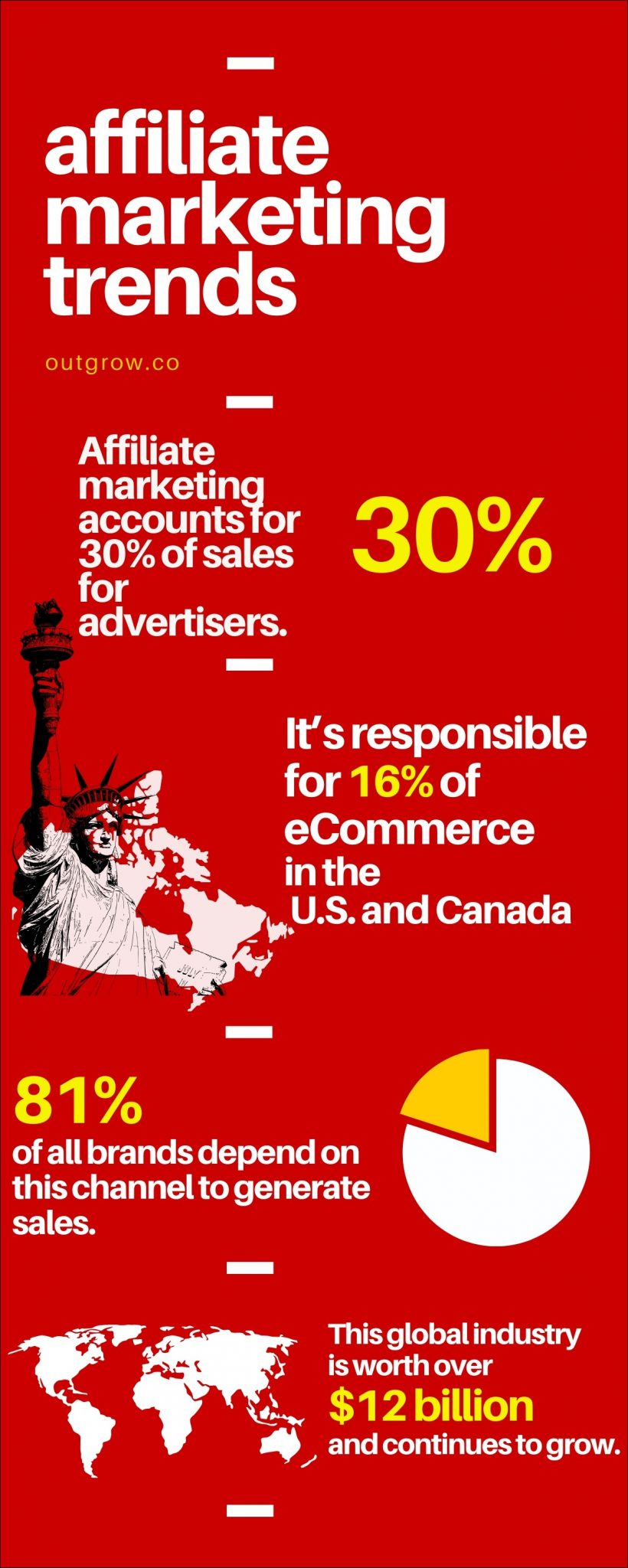 Affiliate Marketing stats