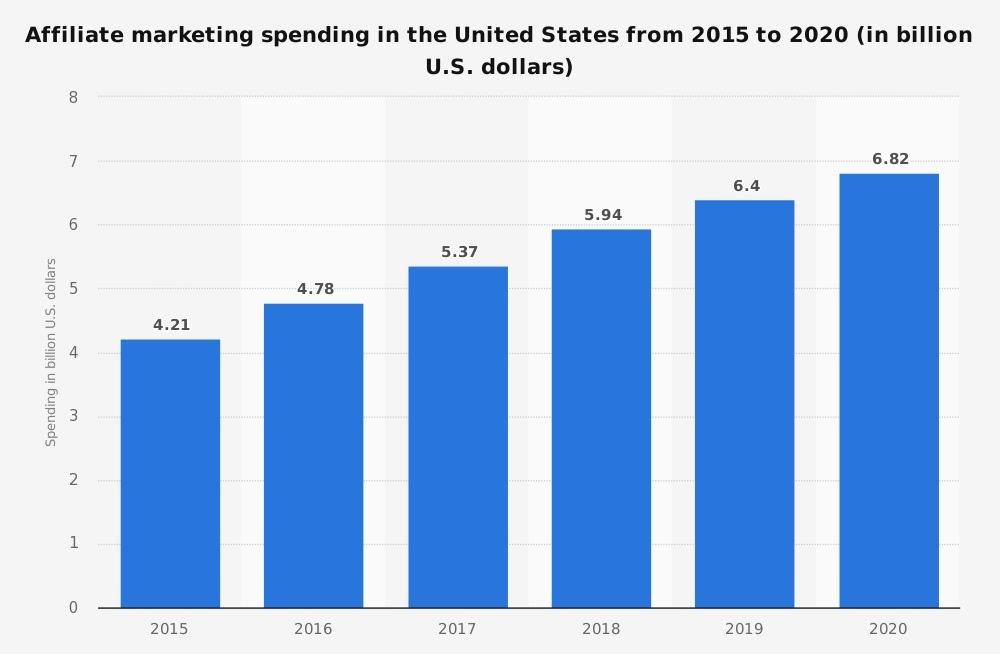 Affiliate marketing spending in US 2015 - 2020