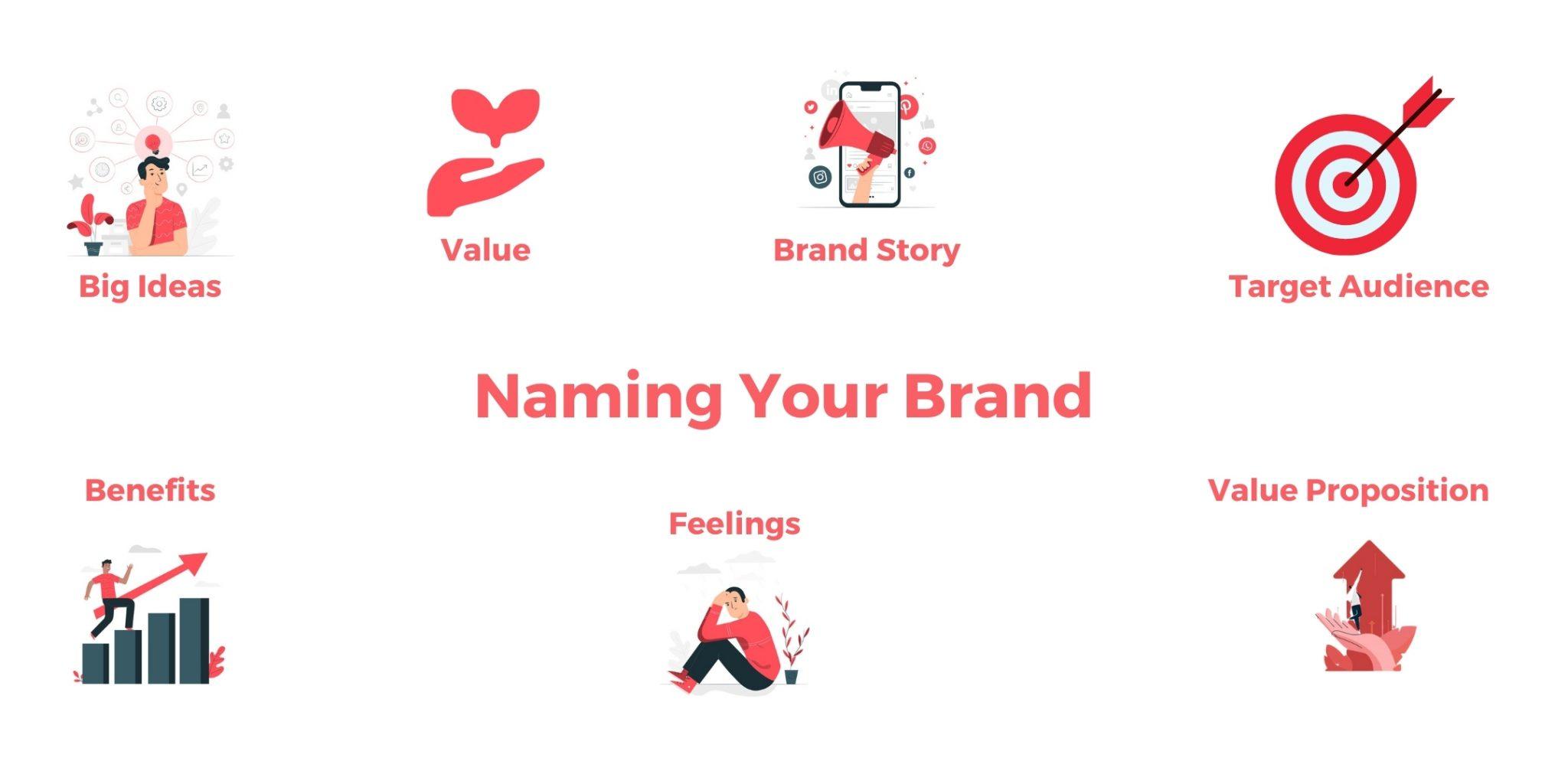 Brand Name checklist