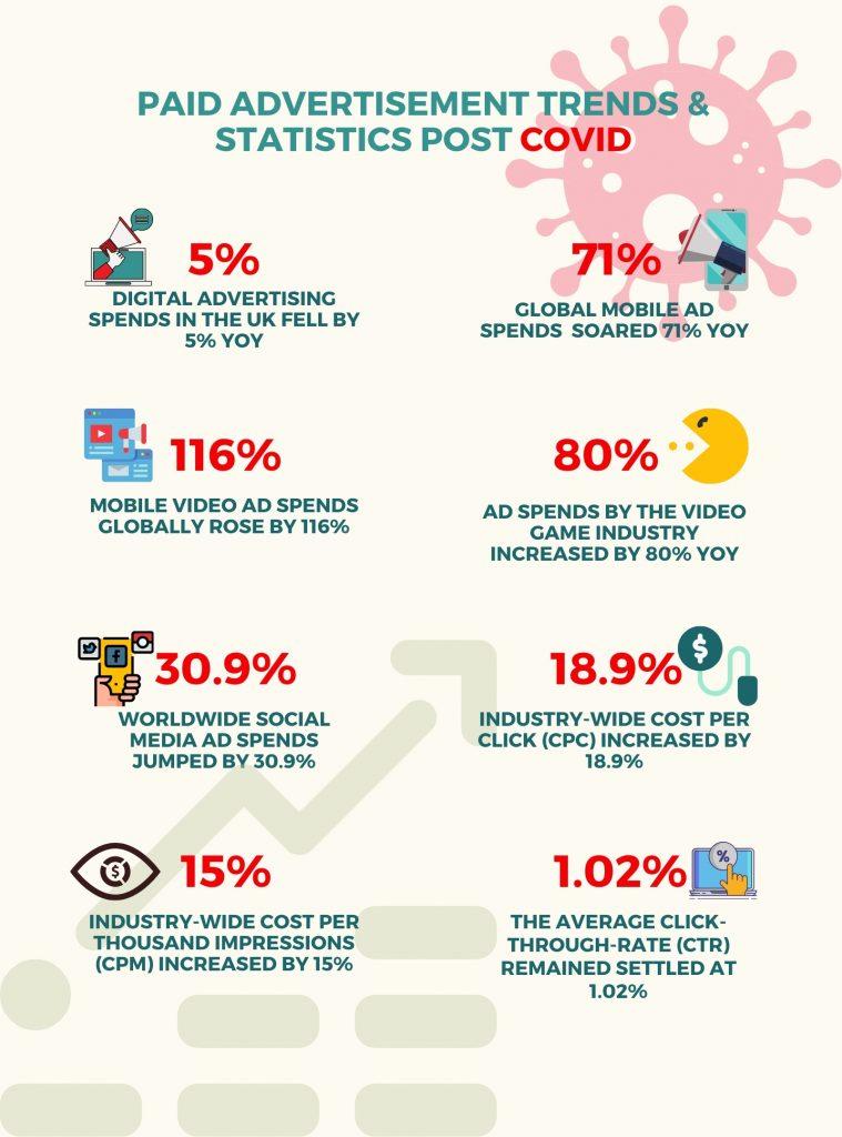 Paid Advertisement Trends & Statistics Post COVID