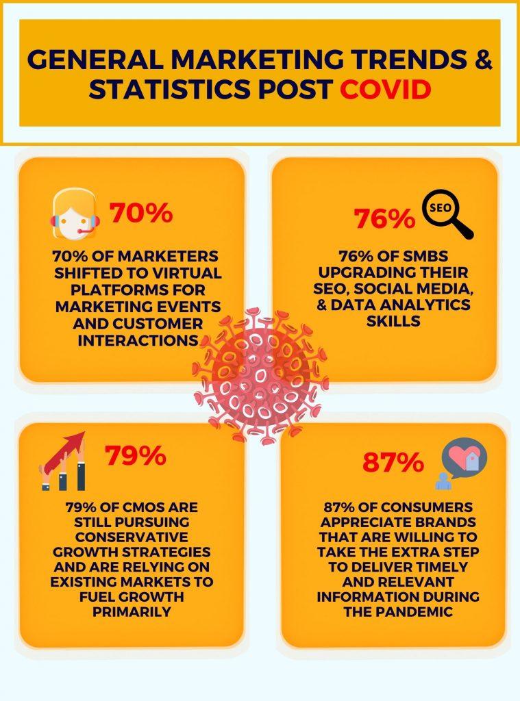 General Marketing Trends & Statistics Post COVID