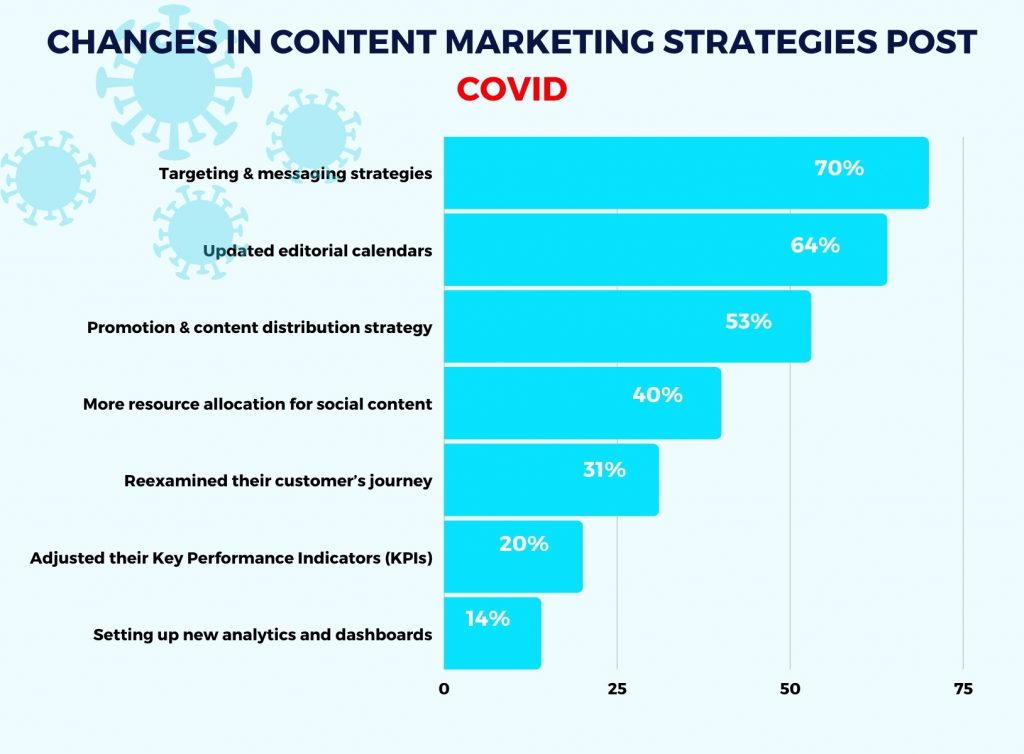 Changes in content marketing strategies post covid