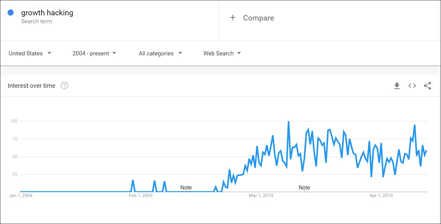 Growth Hacking Trends