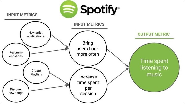 Spotify growth strategy