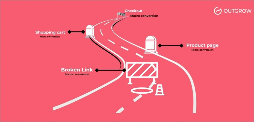 macro and micro conversion in CRO roadmap