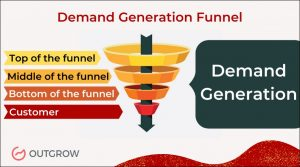 demand generation funnel