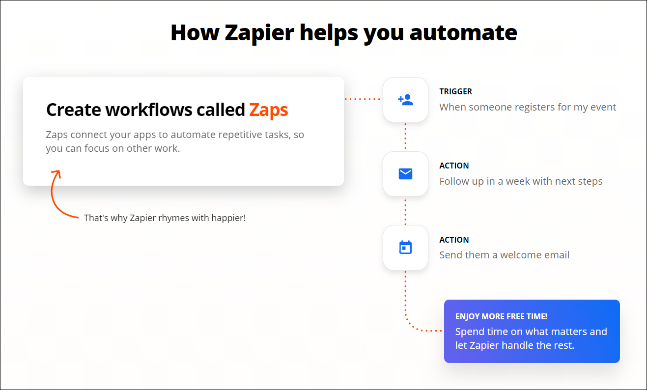 Enhance Your Interactive Content Experience With Outgrow Zapier Integration